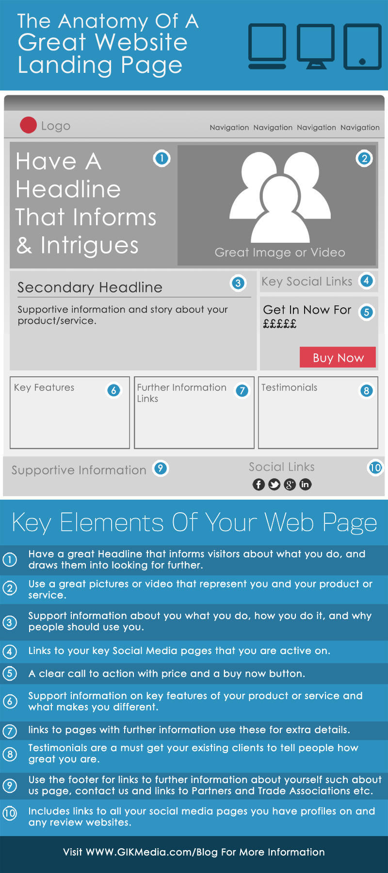 The Anatomy Of A Great Website Landing Page InfoGraphic Gikmedia