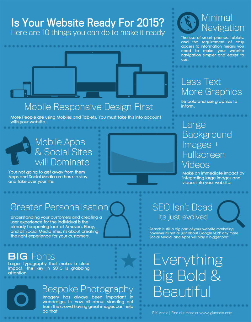 Is Your Website Ready For 2015? Infographic